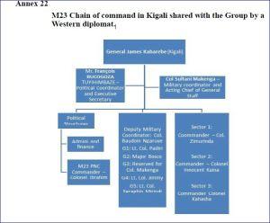 CHAINE DE COMMANDEMENT M23