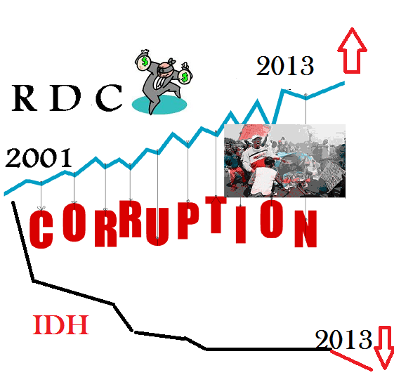 La Republique democratique du Congo Corruption-idh