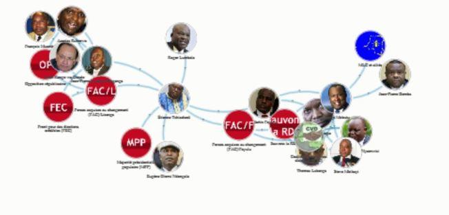OPPOSITION POLITIQUE CONGOLAISE
