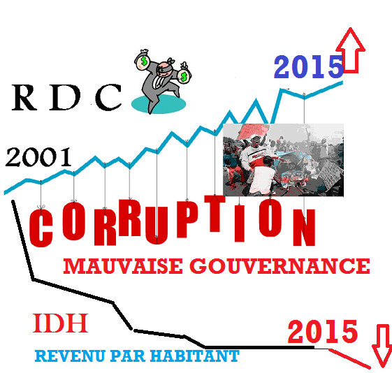 corruption-idh