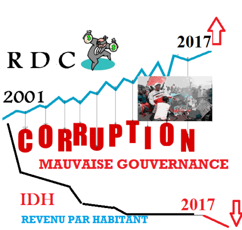 corruption-idh 2
